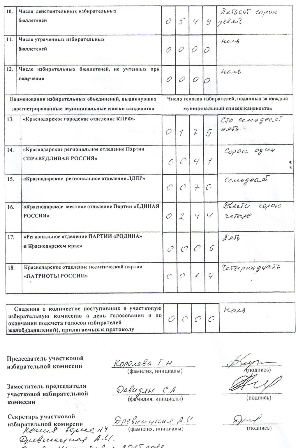 Протокол участок 20-22