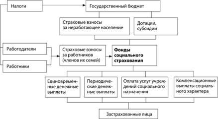 Финансирование системы социального страхования