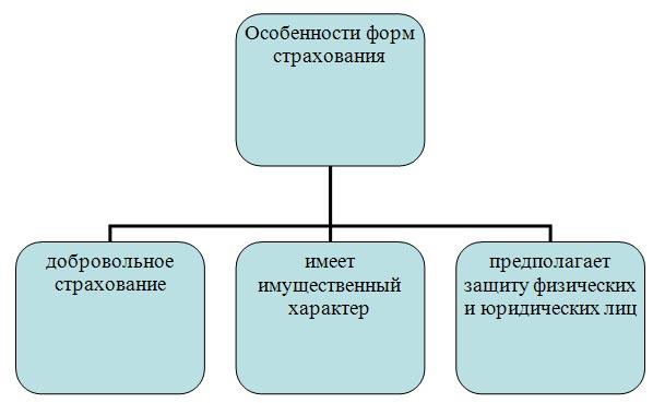 Особенности форм страхования