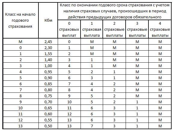 Таблица КБМ ОСАГО