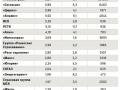 Рейтинг страховых компаний по отказам в выплате по ОСАГО