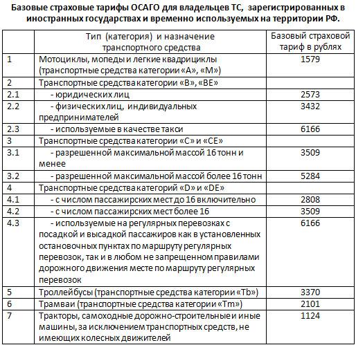 Базовые тарифы для зарегистрированных в иностранных государствах