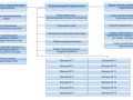 Структура фонда социального страхования