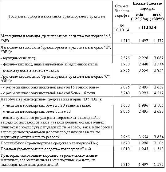 Базовые тарифы ОСАГО.